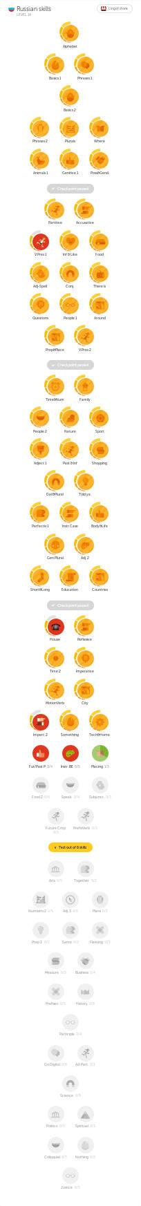 Duolingo Russisch 2016-06-04